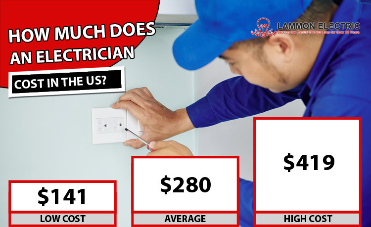 How Much Does an Electrician Cost?
