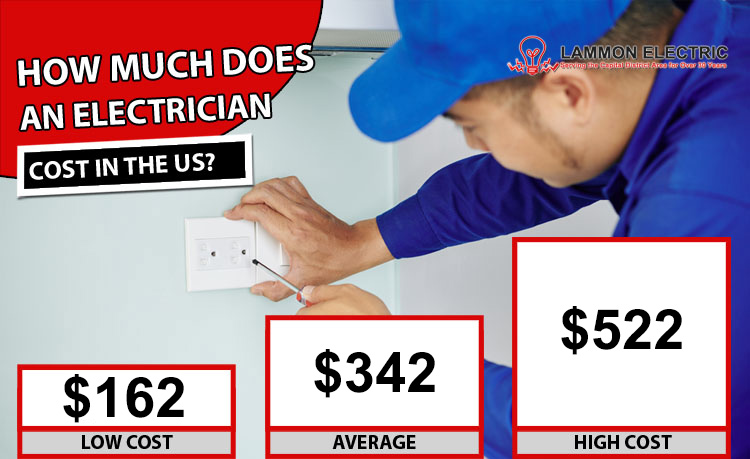 Electrician-Cost-Rates